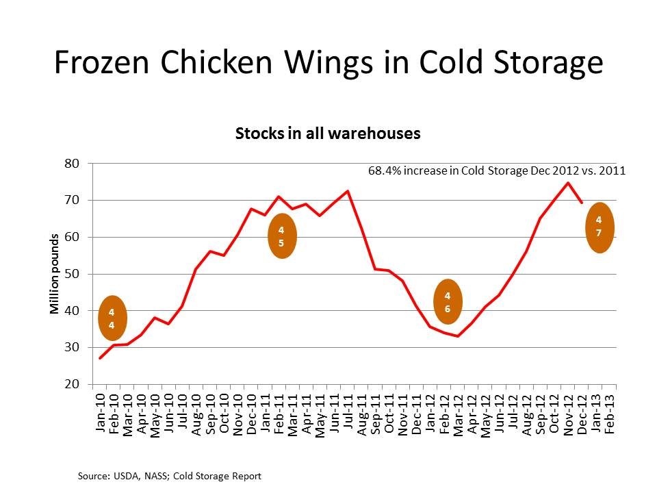 Frozen Chicken Wings in Cold Storage