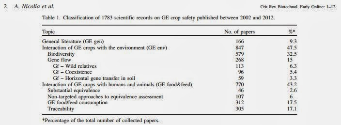Nicolia, et al, 2013. Critical Reviews in Biotechnology