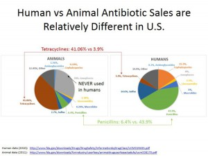 human-vs-animal-antibiotic-sales-are-relatively-different-v21